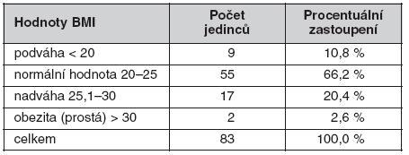 Hodnoty body mass indexu (BMI)