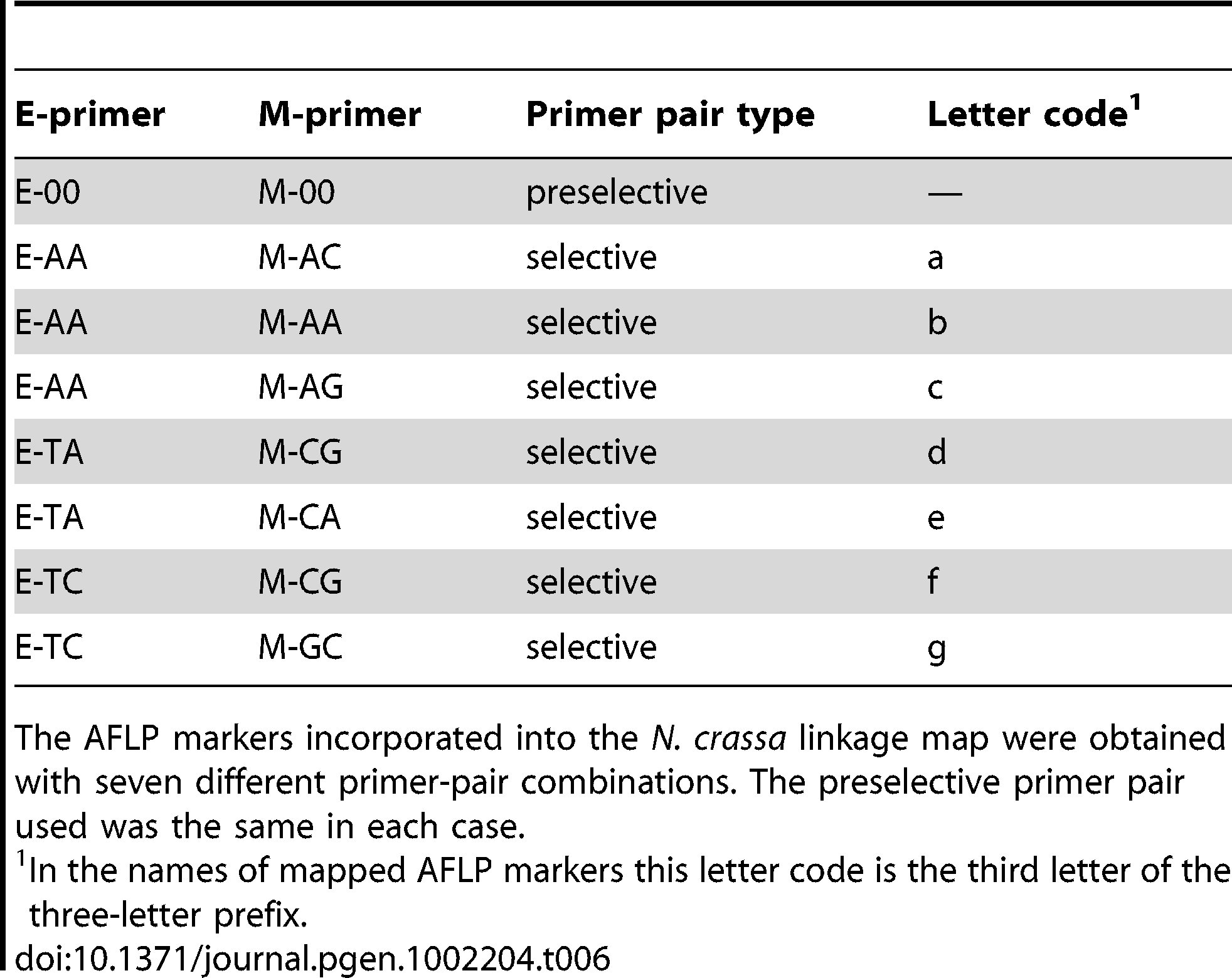 Primer pairs for preselective and selective AFLP reactions.