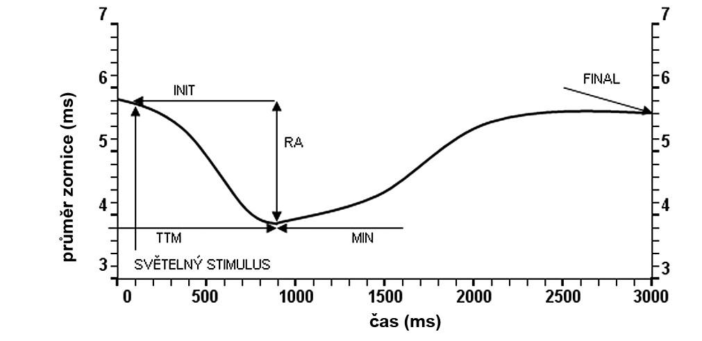 Cílové pupilometrické parametry INIT – počáteční průměr zornice, MIN – minimální průměr zornice, FINAL – konečný průměr zornice, RA – reflexní amplituda, TTM – doba dosažení minimálního průměru