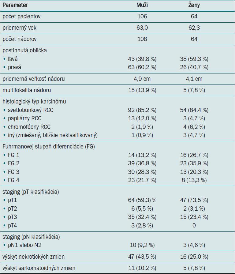 """Prehľad základných údajov o pacientoch a jednotlivých histomorfologických parametroch karcinómov v našom súbore. (CC-RCC – """"clear cell"""" karcinóm obličky). Pri Fuhrmanovej stupni diferenciácie nebol započítaný chromofóbny typ RCC. Pri hodnotení priemernej veľkosti nádoru boli započítané iba prípady unilokulárnych nádorov."""