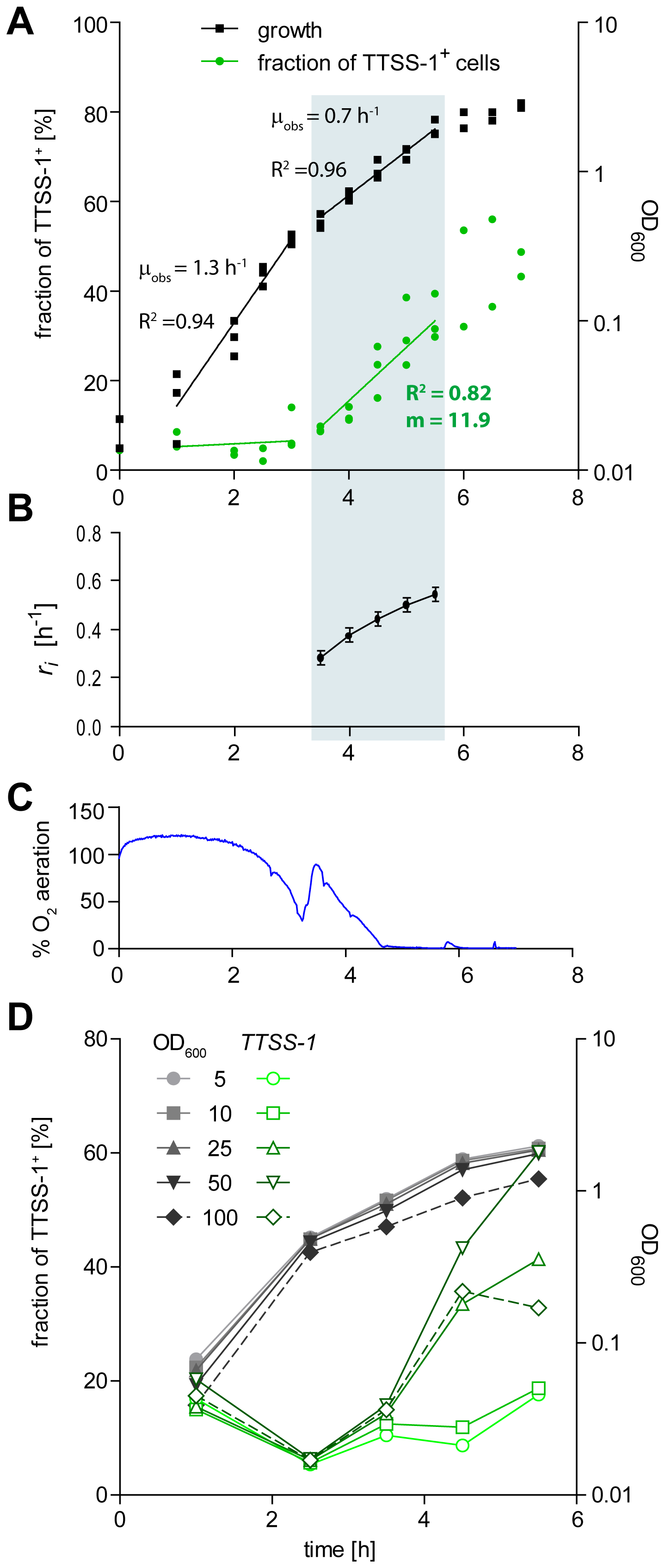 Time course experiment analyzing the initiation of <i>ttss-1</i> expression.
