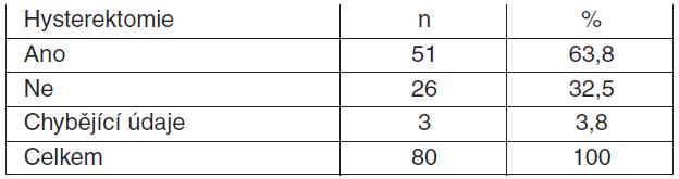 Tabulka 4.1. Provedení/neprovedení hysterektomie u pacientek s PPH léčených rFVIIa