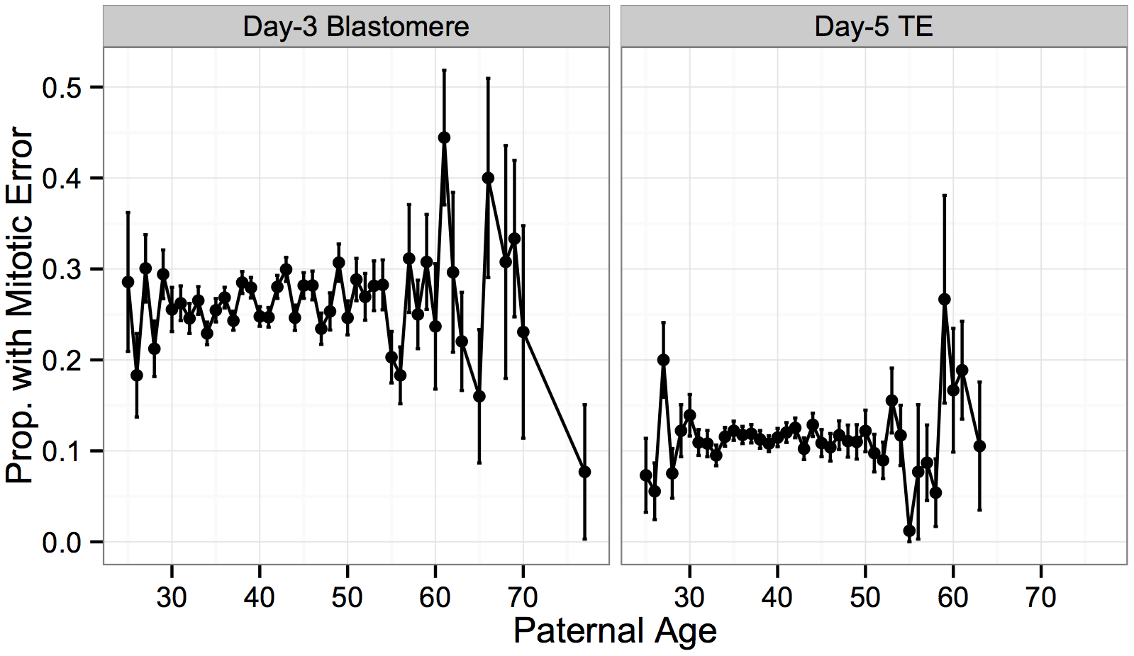 No significant association between putative mitotic errors and paternal age.
