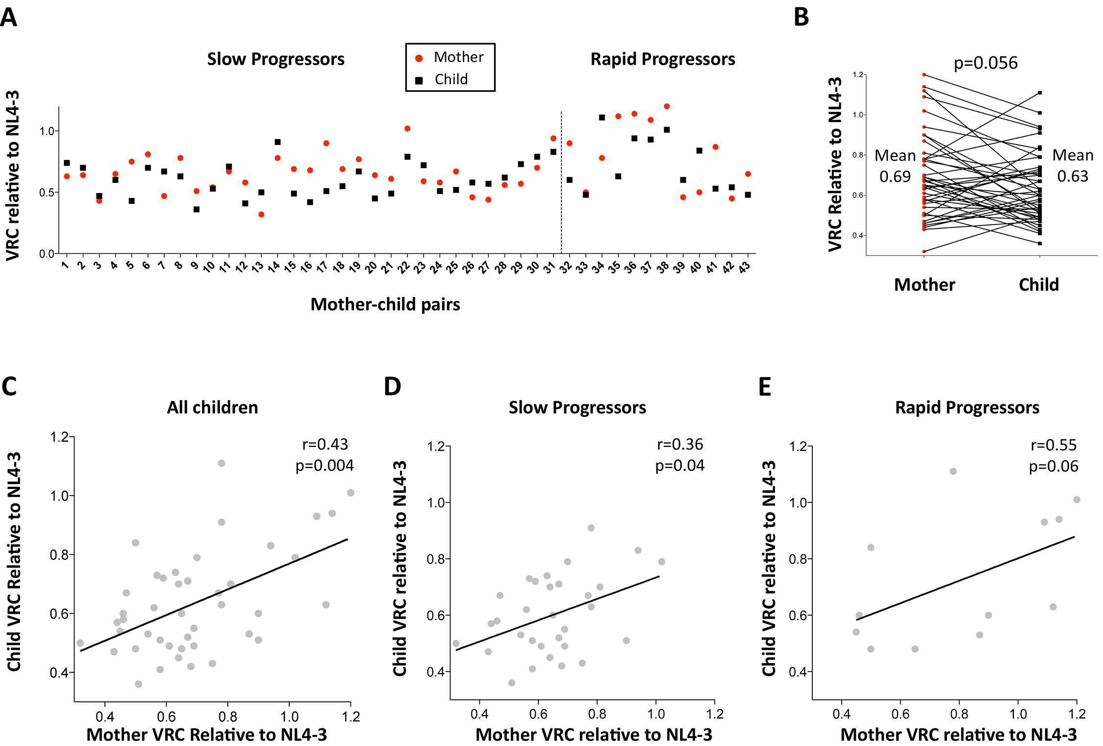 Relationship between maternal VRC and pediatric VRC.