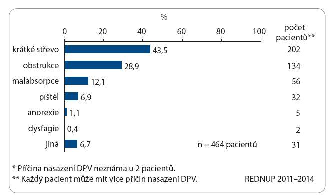 Příčiny indikace DPV u dospělých.