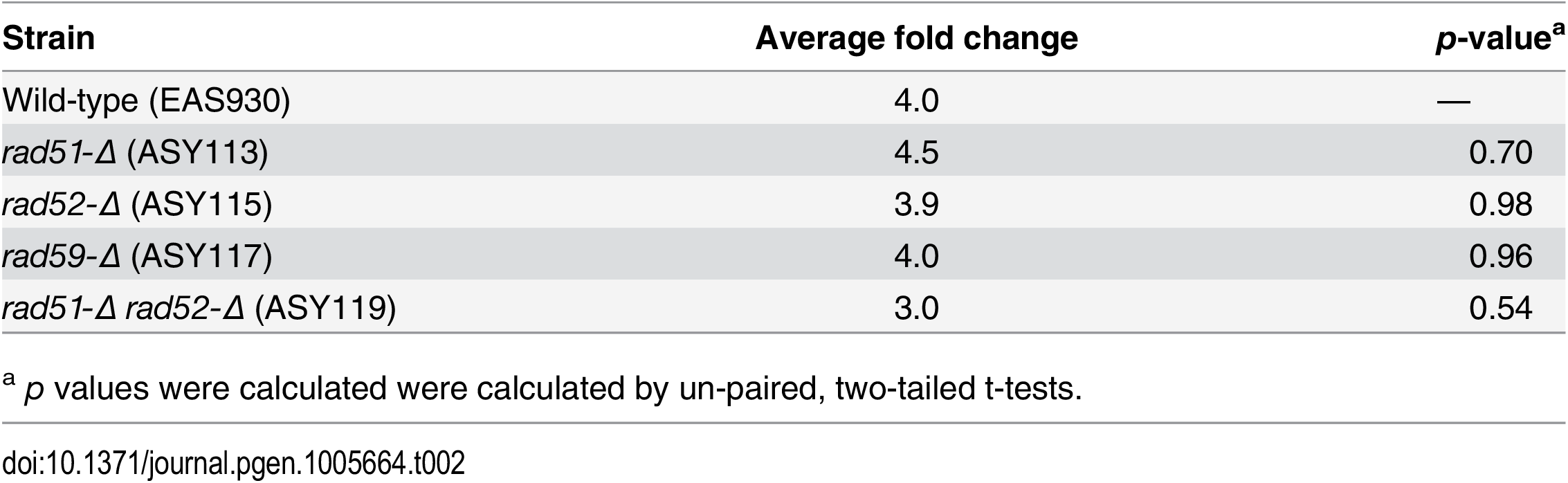 Average fold change of amount of 3' ssDNA at <i>Kpn</i>I cleavage site after induction.