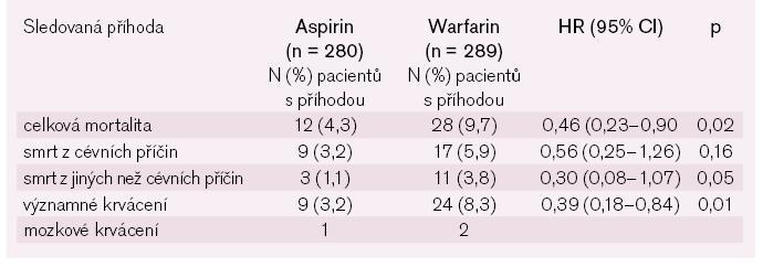 Studie WASID: vybrané nežádoucí účinky. Podle [9].