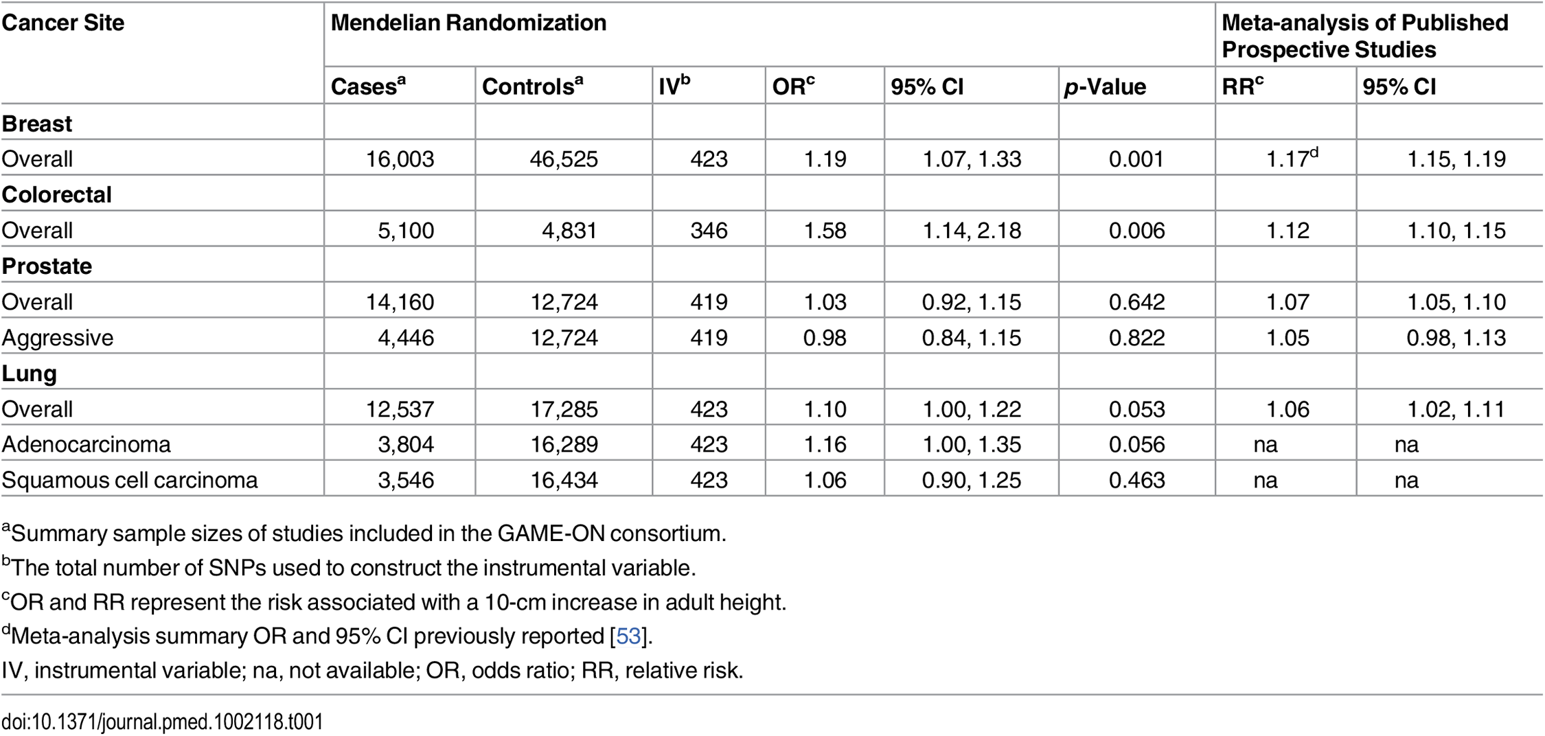 Odds ratios and 95% confidence intervals estimated from Mendelian randomization analyses compared to the summary estimates (Figs <em class=&quot;ref&quot;>2</em>–<em class=&quot;ref&quot;>4</em>) from published prospective studies for the association between adult height and cancers of the breast, colorectum, prostate, and lung.
