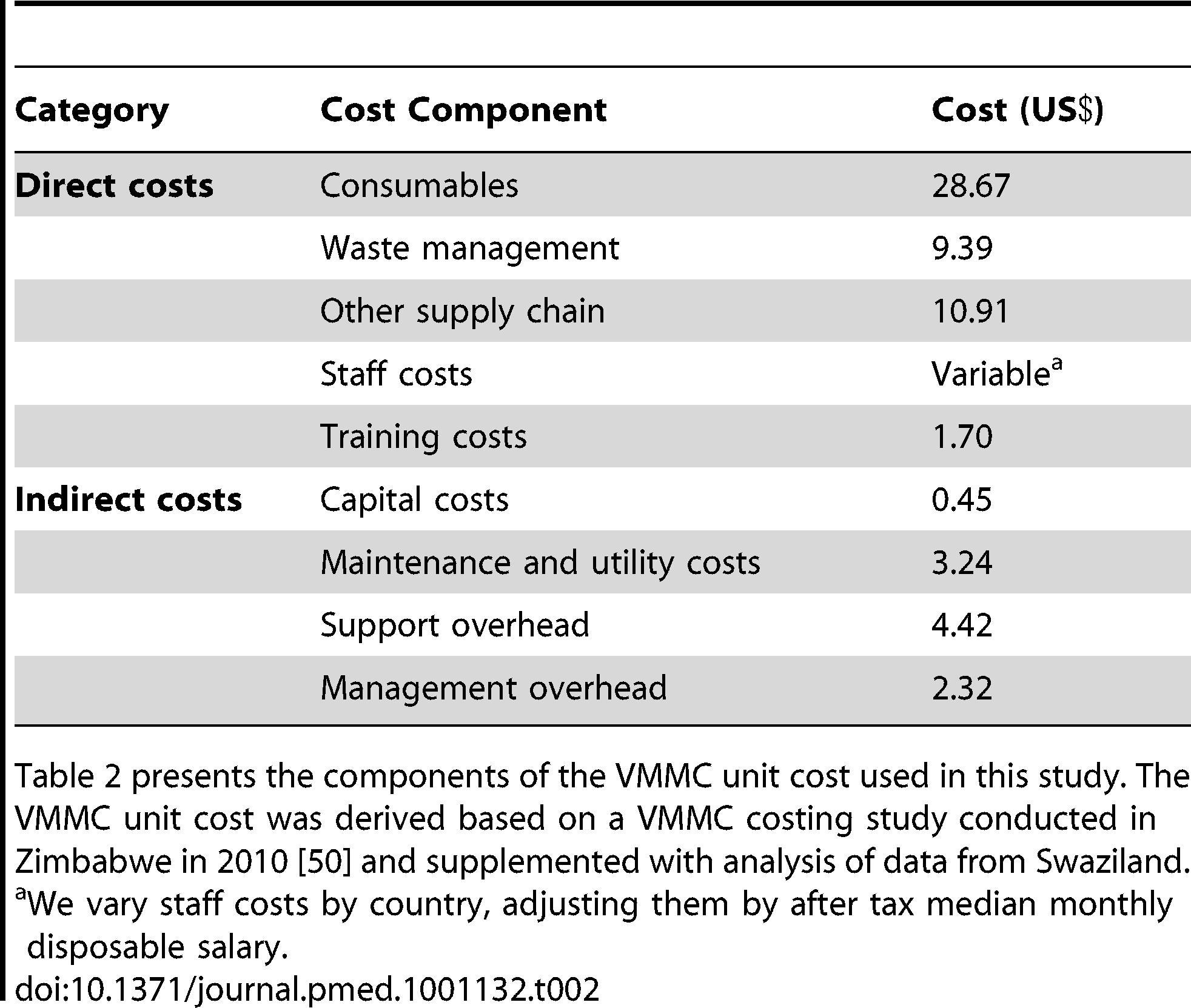 VMMC unit cost components.