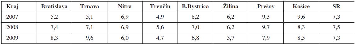 Frekvencia predčasného pôrodu (%) v SR v rokoch 2007–2009