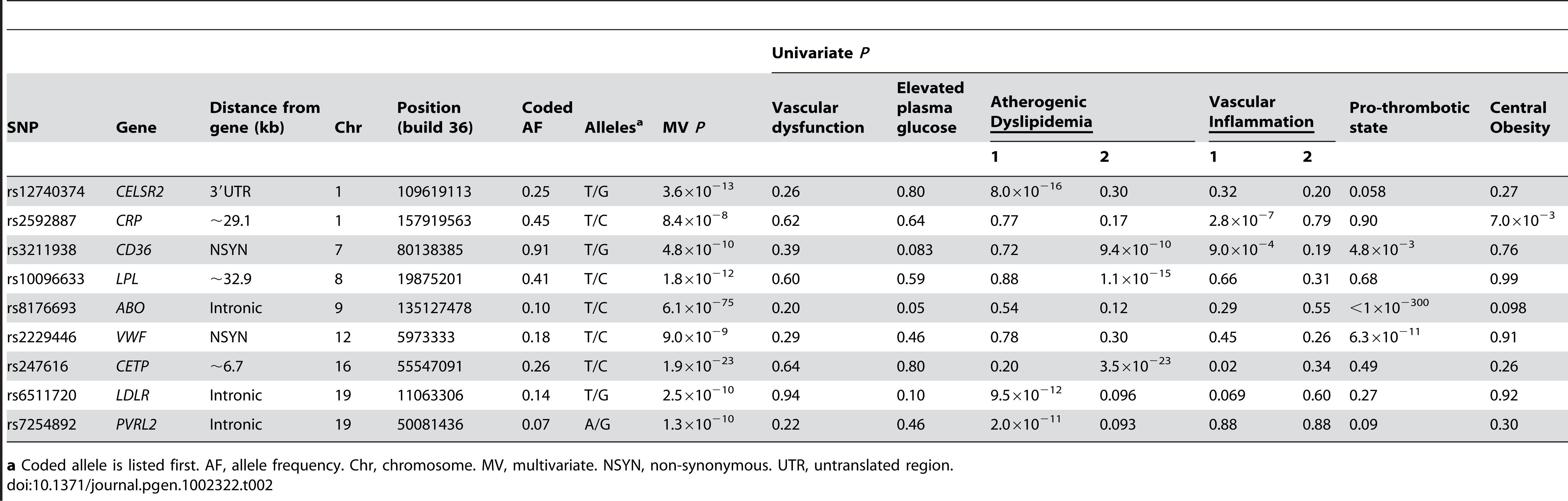 Associations for 9 known, confirmed, or possible new loci for metabolic syndrome trait dimensions in 6,287 African American participants from four studies.