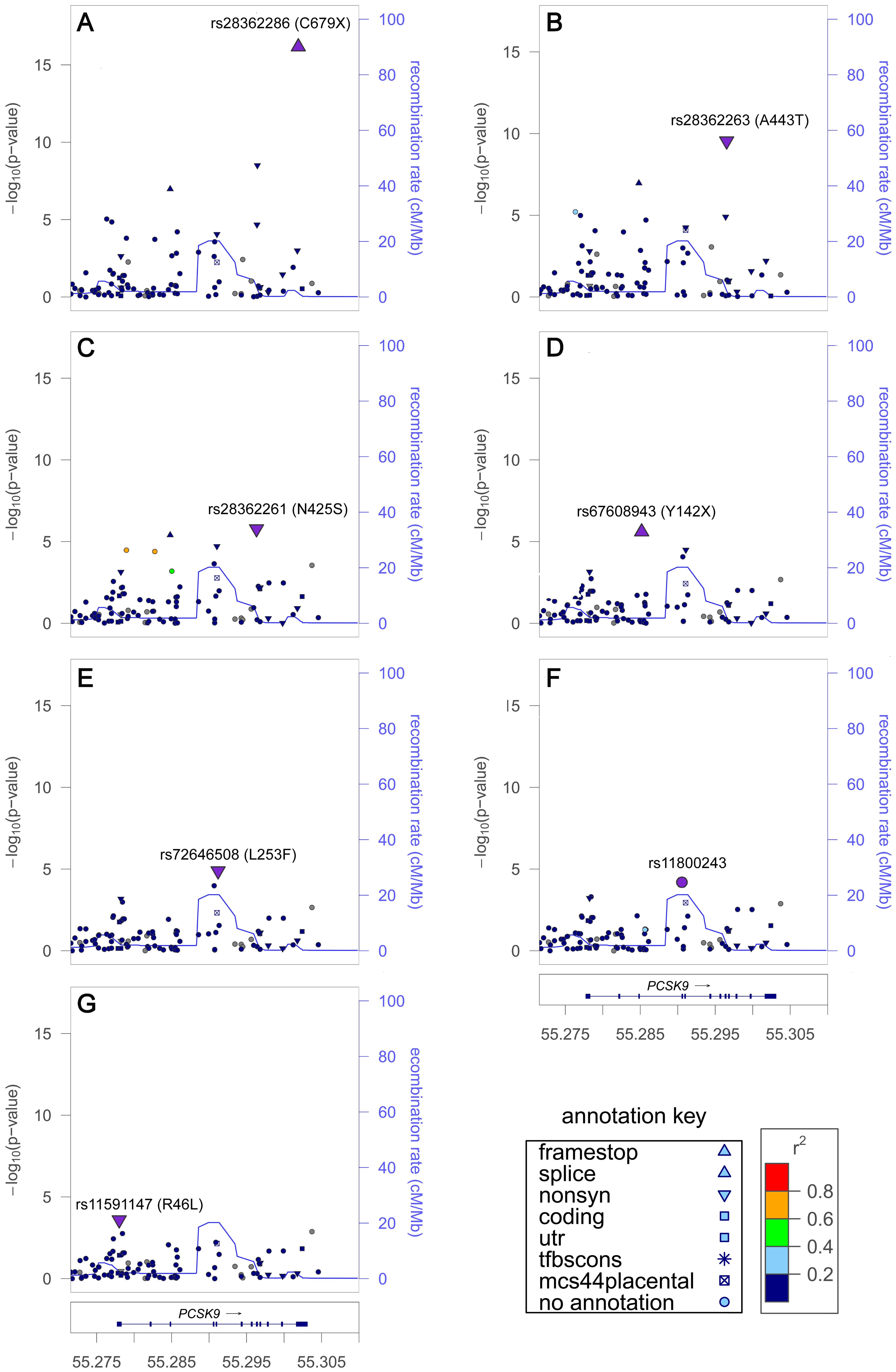 LDL-C locus <i>PCSK9</i> exhibited seven signals in African Americans.