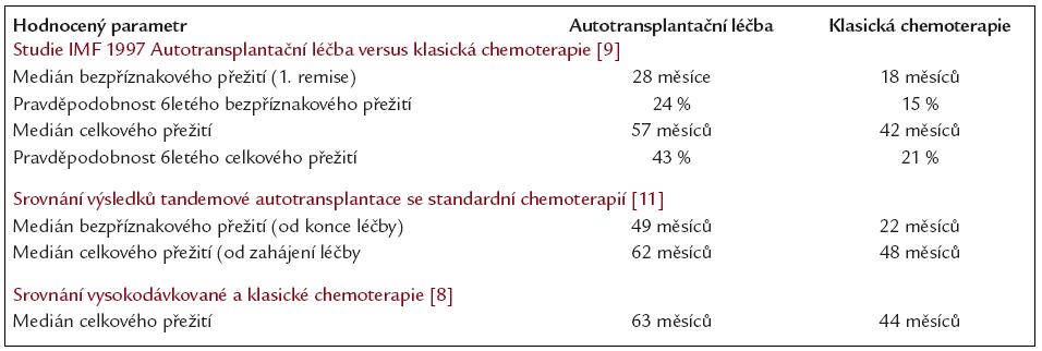 Srovnání léčebných výsledků vysokodávkované chemoterapie s autologní transplantací s léčebnými výsledky klasické chemoterapie na příkladu několika velkých randomizovaných klinických studií