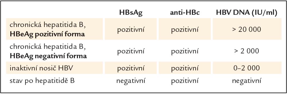 Osoby ohrožené reaktivací HBV .