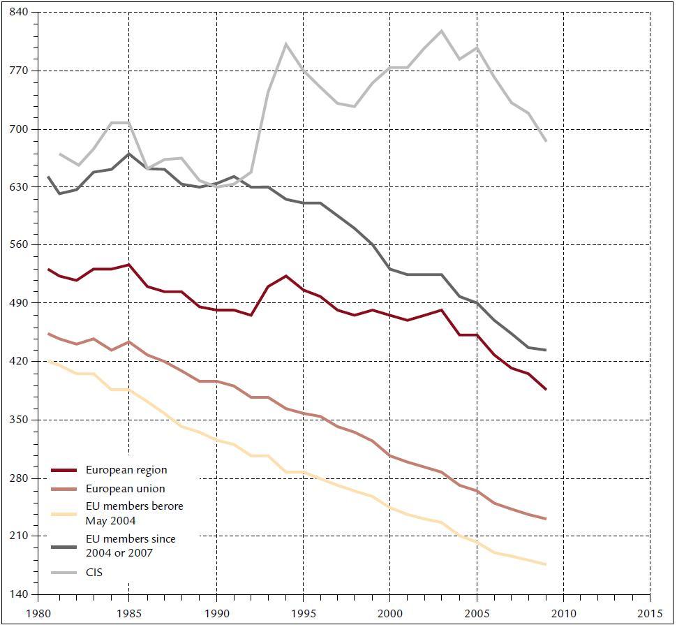 Mortalita z KV příčin upravená podle věku a pohlaví (na 100 000 obyvatel) v Evropě v letech 1980–2009. Oblast Evropy zahrnuje všechny evropské země včetně Společenství nezávislých států, do kterého patří Arménie, Ázerbájdžán, Bělorusko, Kazachstán, Kyrgyzstán, Moldavská republika, Ruská federace, Turkmenistán, Tádžikistán, Ukrajina (která stále ještě není oficiálně členem) a Uzbekistán. Zdroj: Světová zdravotnická organizace [6].