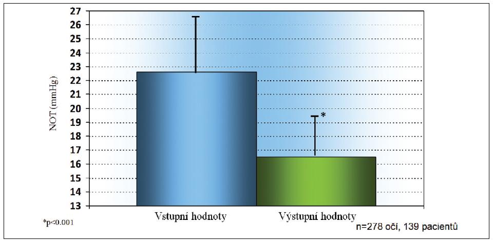 U pacientů nově léčených tafluprostem 0,0015% jako první antiglaukomatózní terapií došlo ke snížení NOT (± SD) z 22,6 ± 4,2 mmHg na 16,5 ± 2,9 mmHg.