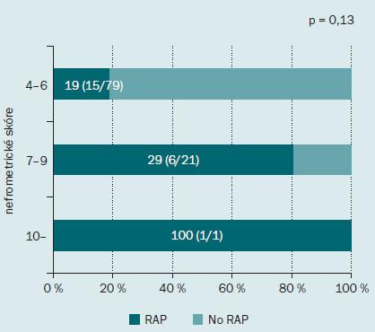 Incidence pseudoaneurysmatu intrarenálních arterií po minimálně invazivní parciální resekci ledviny podle celkového nefrometrického skóre. Tmavě zelená barva indikuje procento pacientů s RAP, světle zelená barva procento pacientů bez RAP.