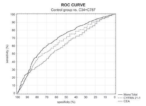 Fig. 4. ROC curve of control group vs. C34 + C787