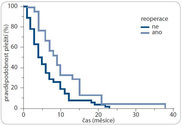 Kaplan-Meierova analýza – čas přežití od recidivy/progrese (EFS) v závislosti na operabilitě.