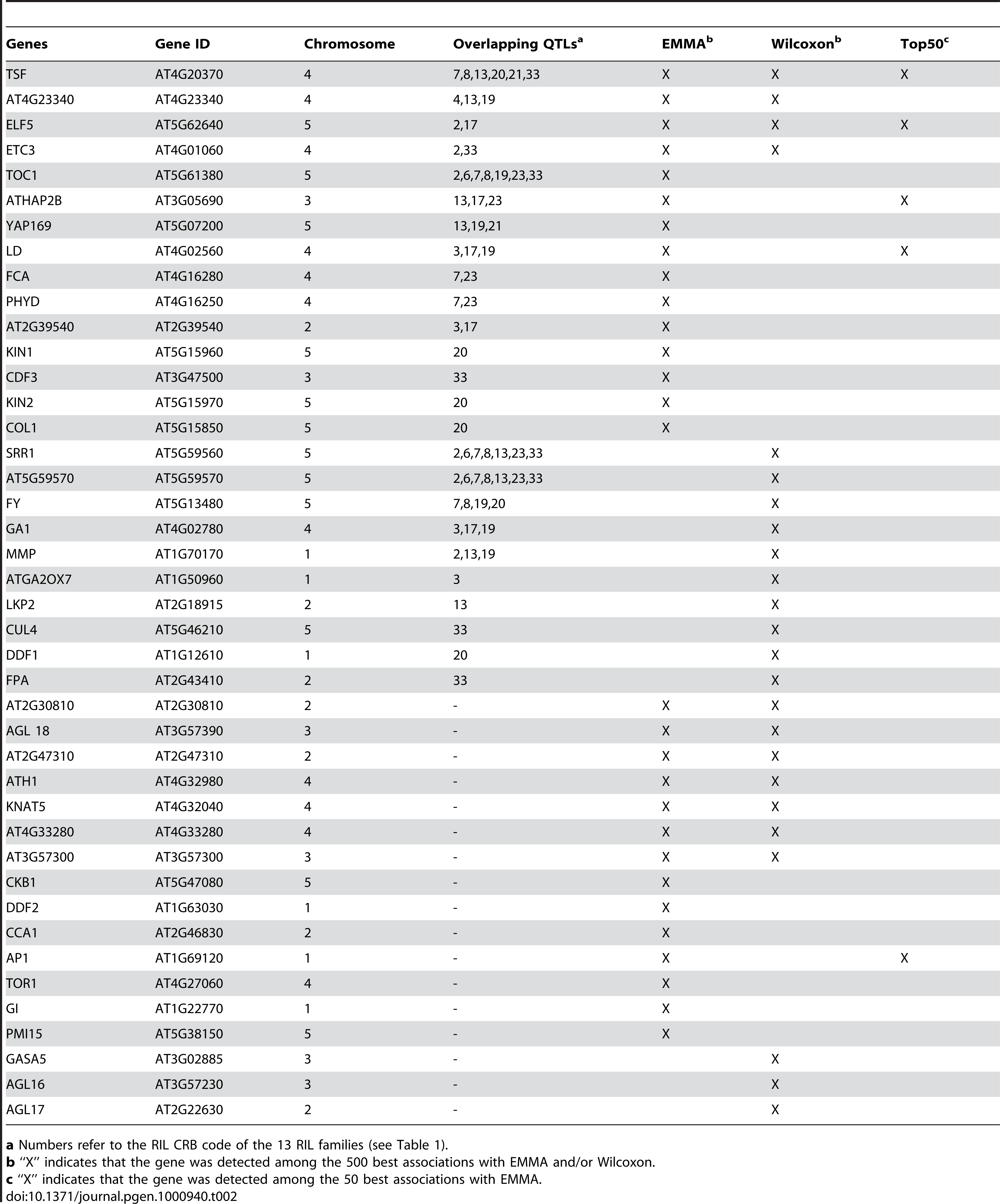 List of candidate genes associated with flowering time scored in the field.
