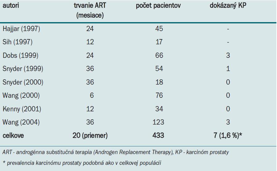 Výskyt karcinómu prostaty u hypogonadických mužov v priebehu androgénnej substitučnej liečby [13,17,33].