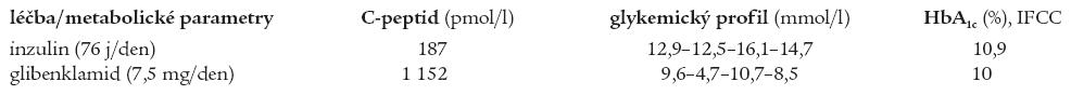 Srovnání hodnot C-peptidu, glykemického profilu a HbA1c sestry při léčbě inzulinem a glibenklamidem.