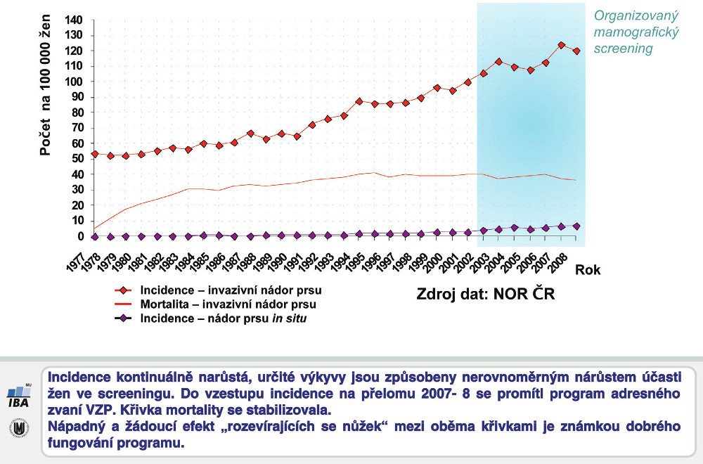 Incidence a mortalita zhoubných nádorů prsu v ČR