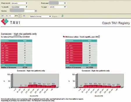Rizikovost pacientů indikovaných k TAVI (ponecháno v původním jazyce)