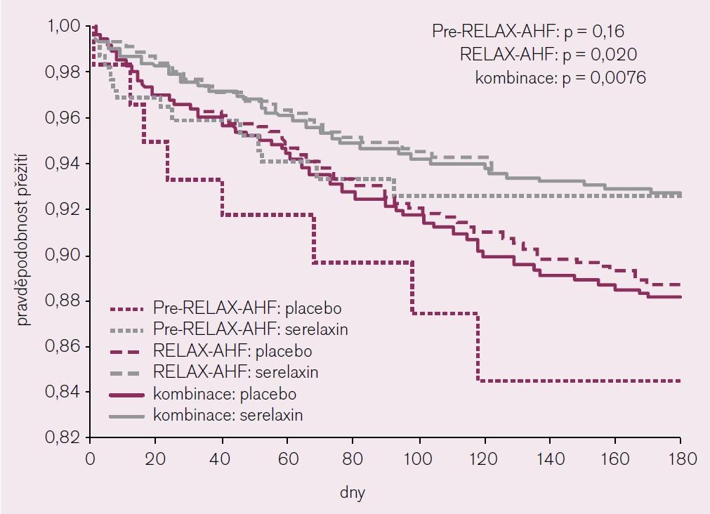 Mortalita ve studiích Pre-Relax-AHF a Relax-AHF [16].