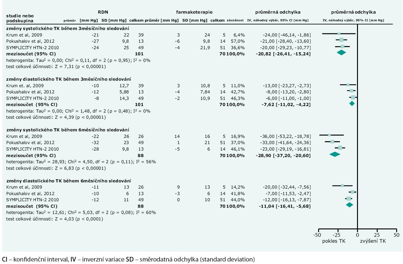 Metaanalýza studií s RDN: změny systolického a diastolického krevního tlaku – srovnání RDN a medikamentózní terapie.