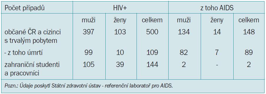 Počet případů HIV-pozitivních a AIDS v ČR. Kumulativní údaje k 31. 12. 2000.