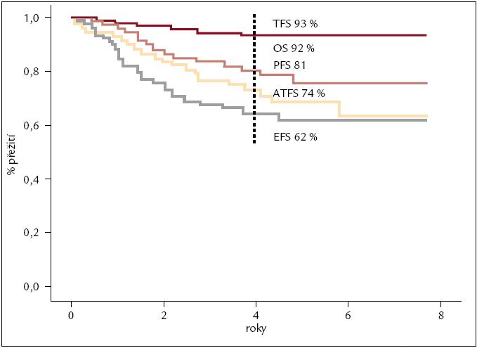 Analýzy přežití nemocných s CML v chronické fázi léčených v ÚHKT imatinibem v 1. linii. OS – celkové přežití, TFS – přežití bez transformace do AP, BP, PFS – přežití bez progrese (definované dle ELN), EFS – do události (definované dle ELN), ATFS – doba do zahájení alternativní (jiné) léčby, n = 159 nemocných. Odhad pravděpodobnosti přežití po 4 letech 93 %, 92 %, 81 % 74 % a 62 %.