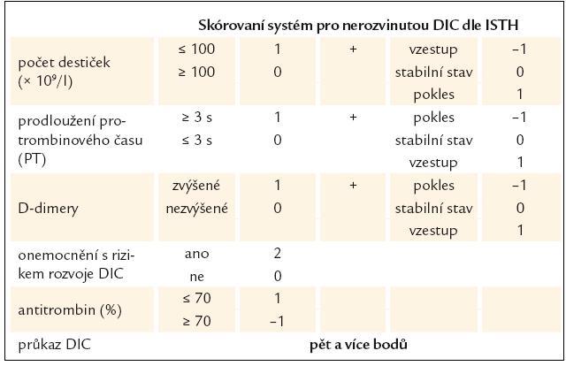 Skórovací systém pro diagnostiku nerozvinuté DIC [36,37].