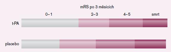Výsledky studie NINDS, modifikovaná Rankinova škála (mRS) po třech měsících u pacientů léčených t-PA a placebem [5].