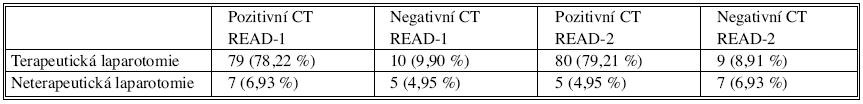 Porovnání CT závěrů a provedených terapeutických laparotomií (n = 101) Tab. 1. Comparison of the CT conclusions and completed therapeutic laparotomies (n = 101)