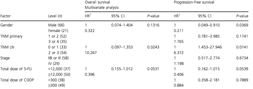 Results of the multivariate analysis of prognostic factors on overall and progression-free survival
