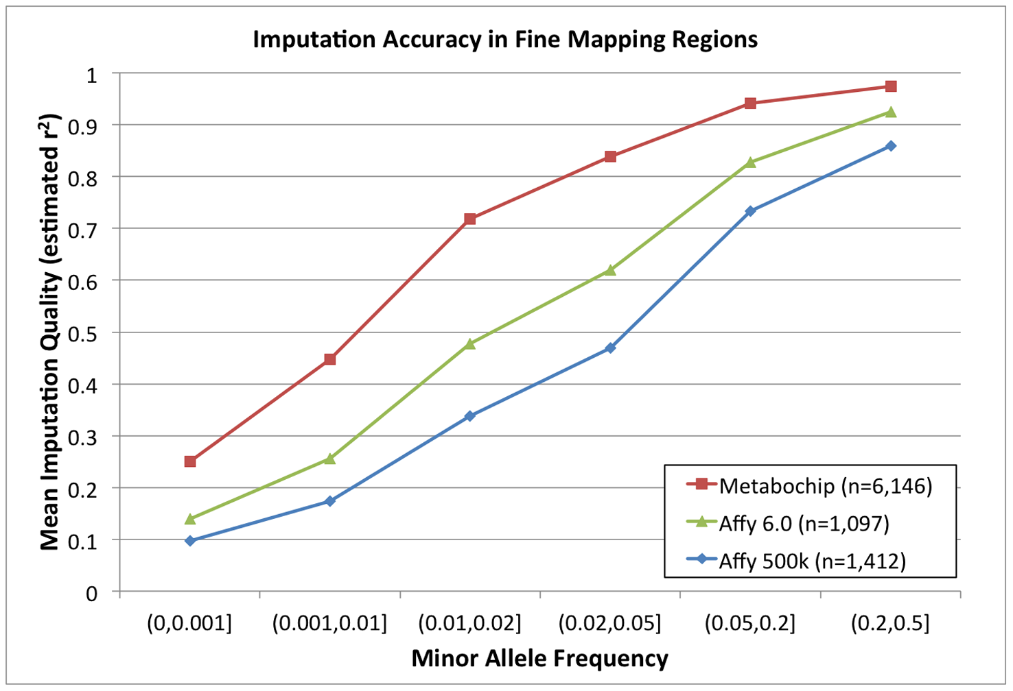 Imputation accuracy (estimated r<sup>2</sup>) in fine mapping regions.