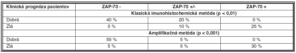 Distribúcia pozitivity proteínu ZAP-70 v korelácii s rozdelením pacientov podľa ich klinickej prognózy pri použití štandardnej imunohistochemickej a amplifikačnej metódy. Nálezy hodnotené ako ZAP-70 pozitívne (+), negatívne (-), resp. nepravidelne pozitívne (+/-)