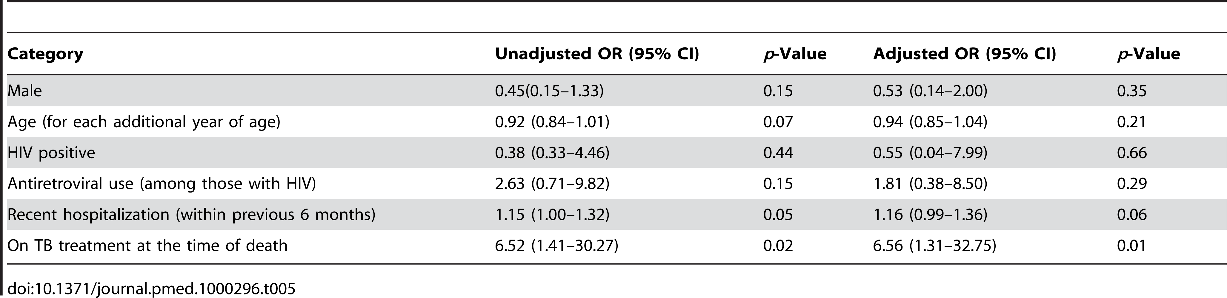 Bivariate and multivariate associations with MDR (among those that were culture positive and with sufficient DST) at time of death.