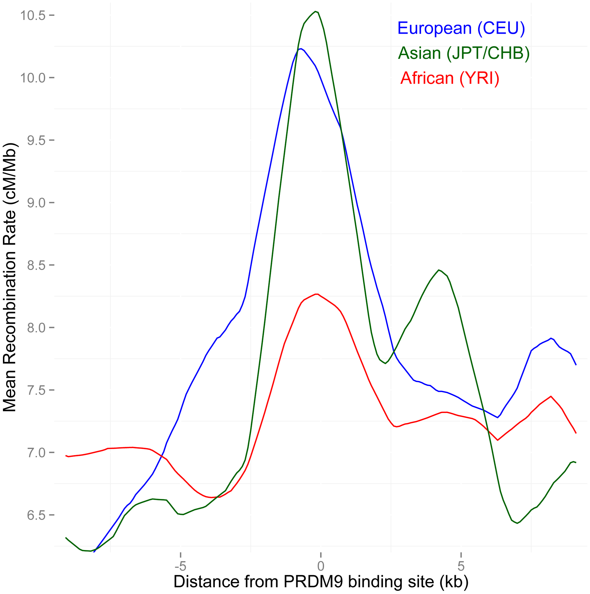 Separate LD-based recombination rates in PAR1 in three human continental groups, around the binding sites of the PRDM9 B allele.