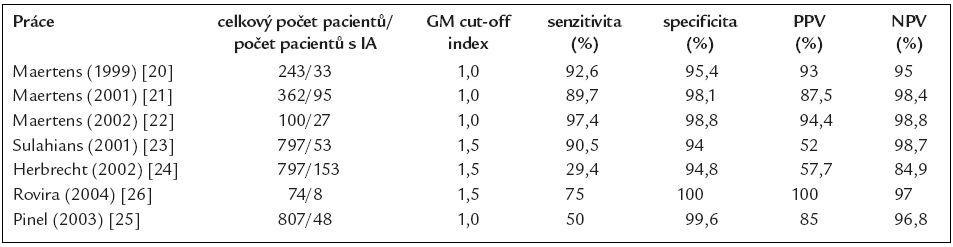 Nejvýznamnější studie sledující význam detekce GM pro diagnostiku invazivní aspergilózy (IA) u hematoonkologických nemocných.