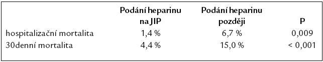 Časné podání heparinu je provázeno snížením mortality.