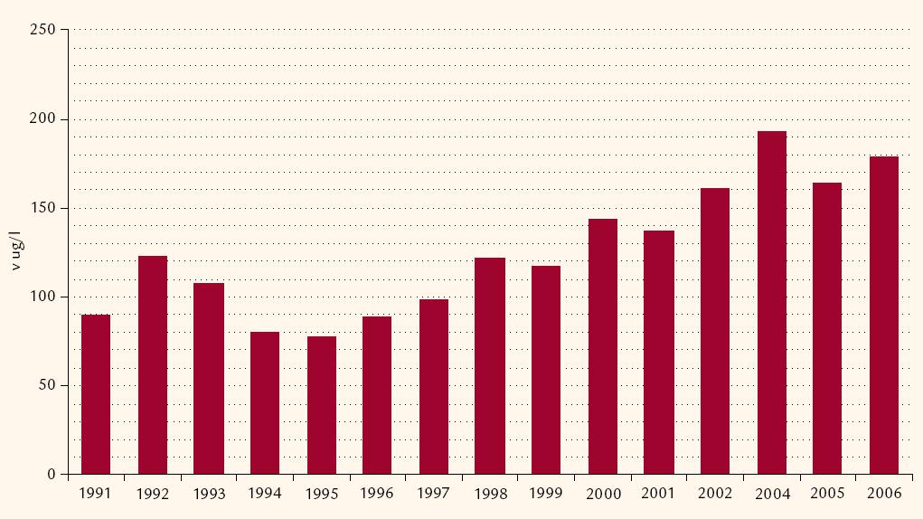 Změny jodurie (μg/ l v ranní moči) dospělých v letech 1991– 2006.