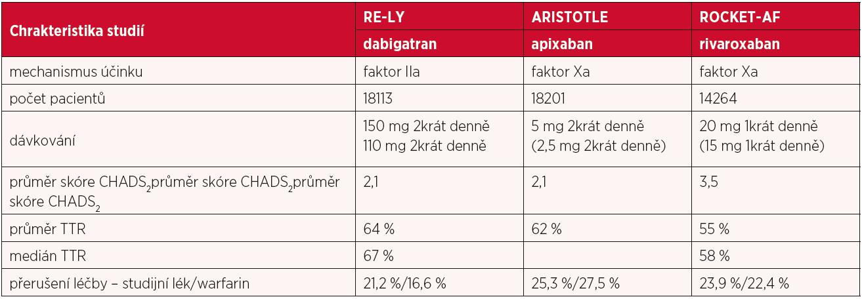 Základní srovnávací charakteristiky průkazných studií s novými perorálními antitrombotiky (6)