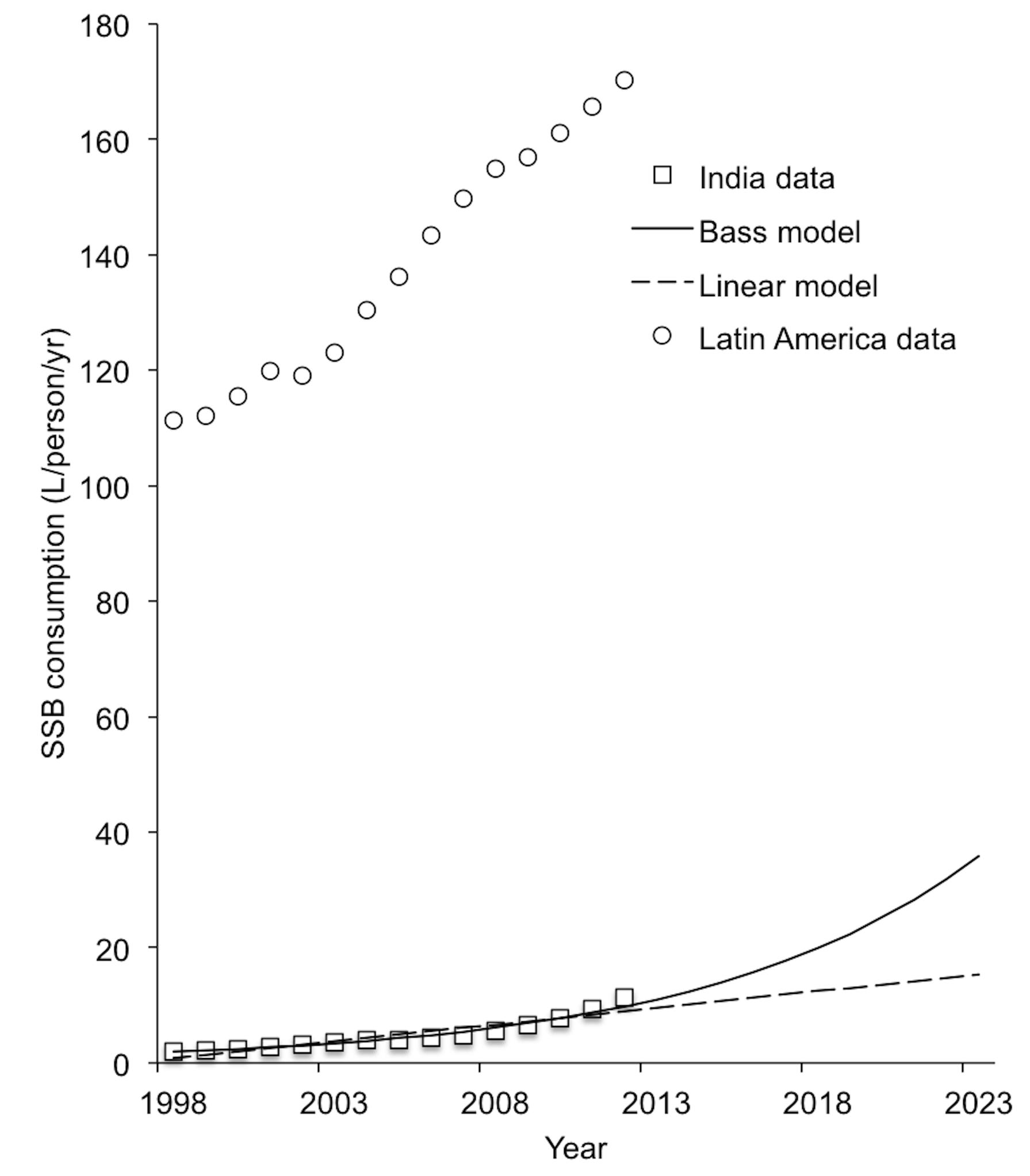 """SSB consumption in liters per capita per year in India, 1998–2012 <em class=""""ref"""">[9]</em>."""