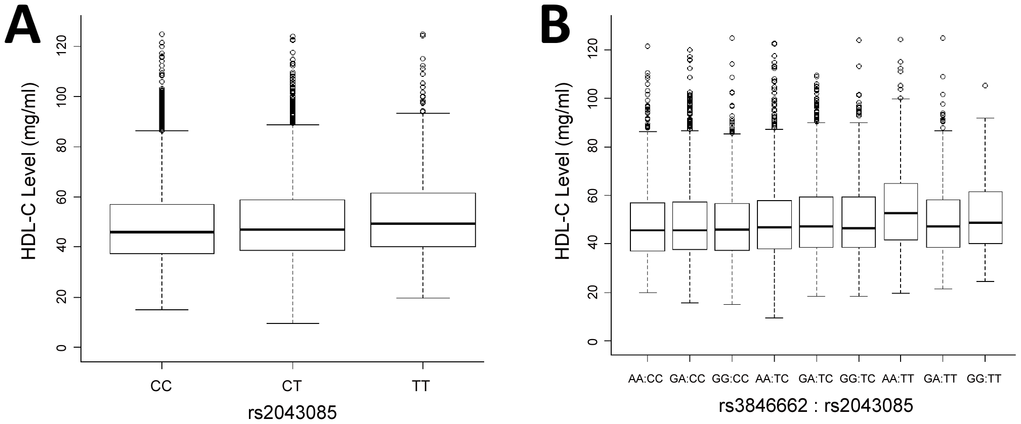 Marginal and interaction effect sizes on HDL-C level in ARIC EA cohort.