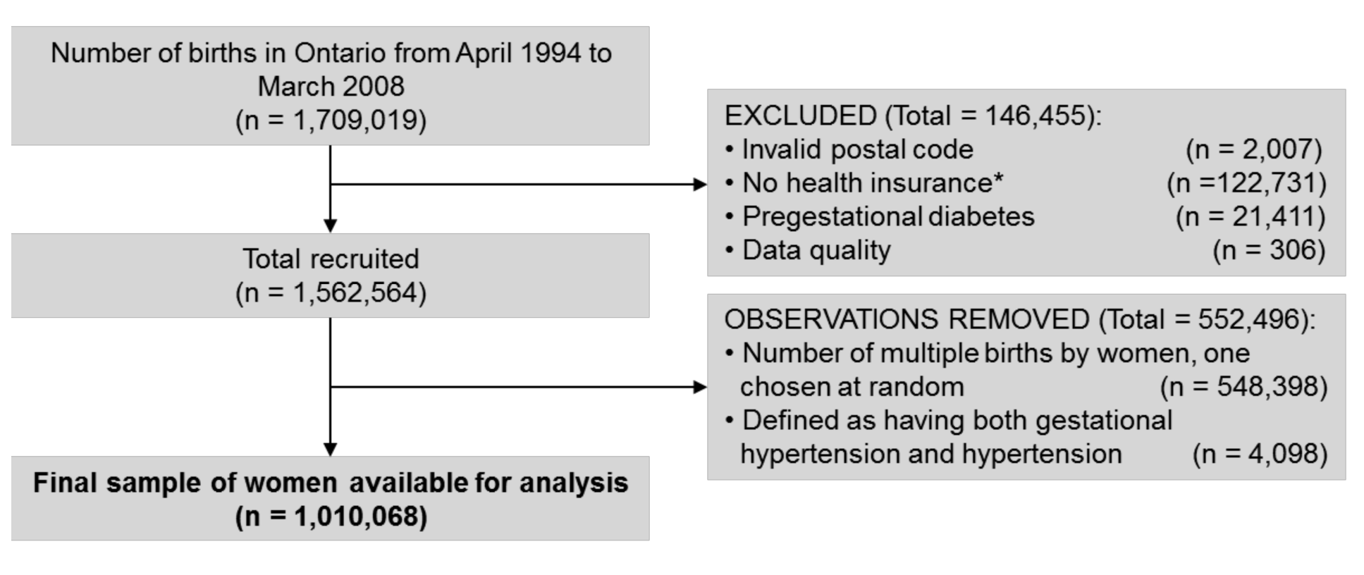 Cohort flow chart illustrating the inclusion and exclusion of participants into the study.