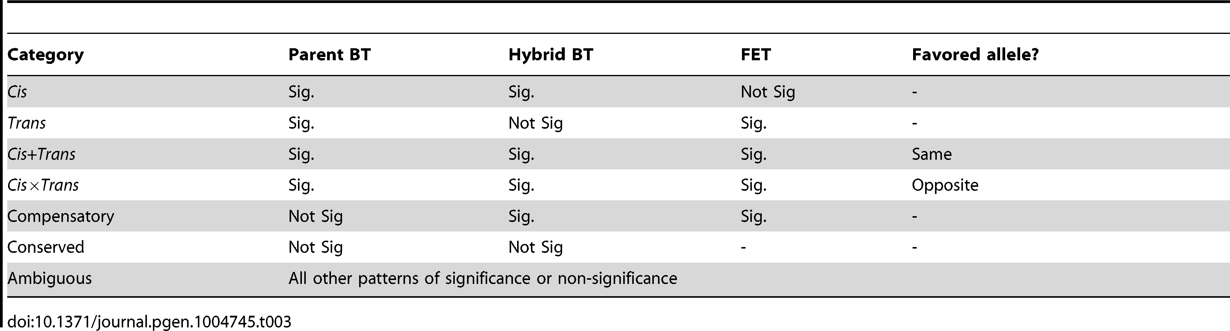Regulatory category as defined by significant (Sig.) with FDR<0.005 or not significant (Not Sig.) binomial tests (BT) and Fisher's exact tests (FET).