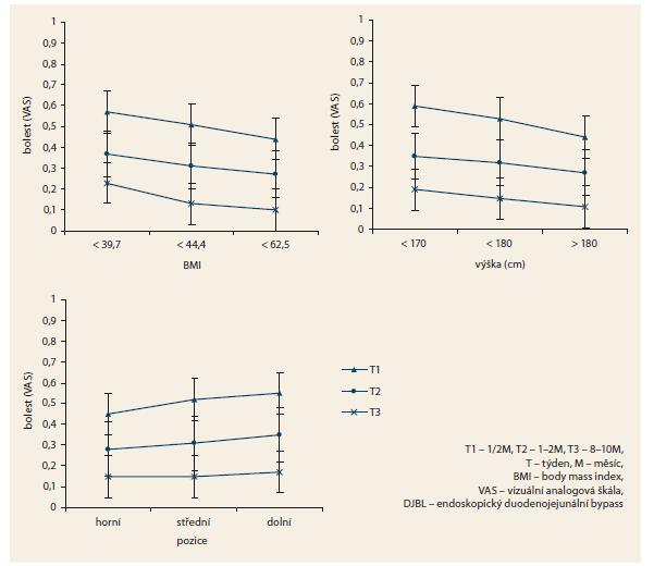 Výskyt bolesti u pacientů po implantaci DJBL v závislosti na BMI před léčbou, výšce pacienta  a pozici kotvy DJBL. Graph 2. The onset of pain in patients after DJBL implantation depending on the BMI before treatment, the patient's height and position of the DJBL anchors.