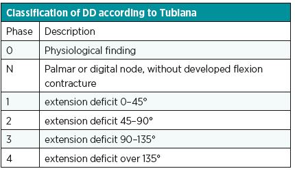 Classification of DD according to Tubiana